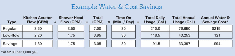 Source: Home Water Savings